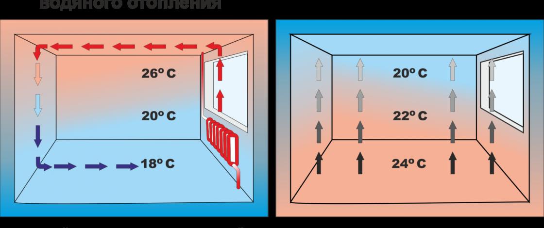 Теплоотдача с поверхности пола