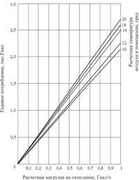 Расчёт отопительной нагрузки