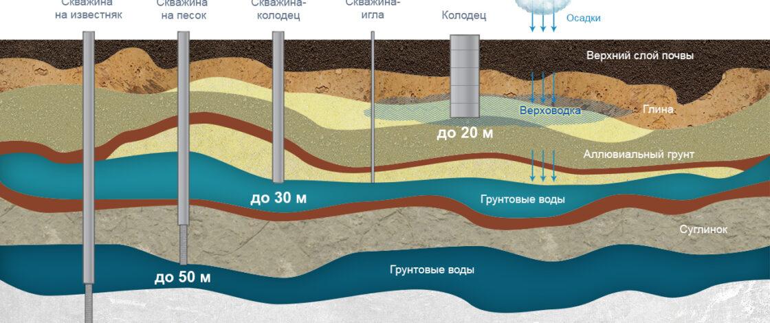 Качество подземных вод